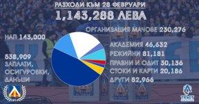 """""""Левски"""" премина 1 млн. лева приходи за месец и обяви феновете за новия спонсор"""