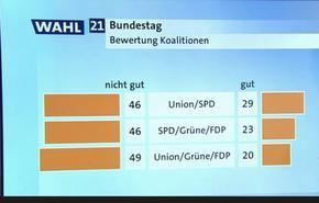 В Берлин политиците избират между три съюза, които германците еднакво не харесват