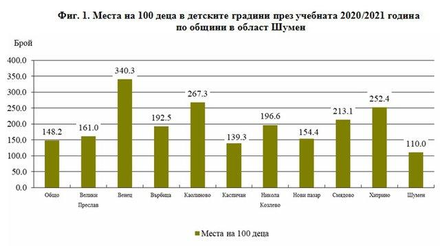 Графика: ТСБ-Шумен