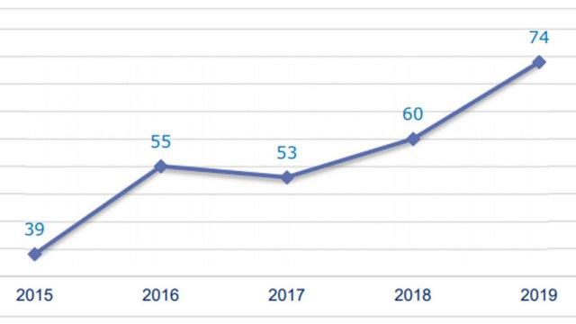 Почти непрекъснато, откакто ГЕРБ управлява, процедурите на Еврокомисията срещу България се увеличават.